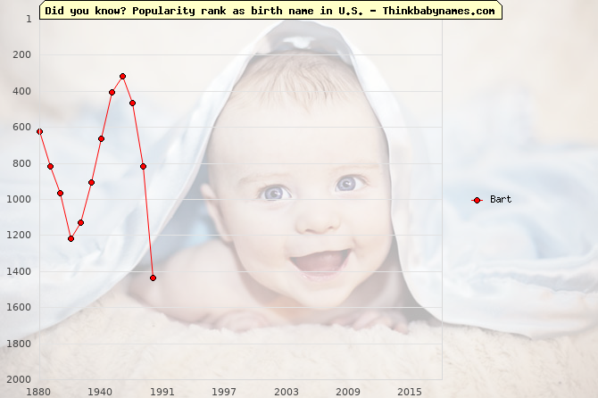 Top 2000 baby names ranking of Bart name in U.S.