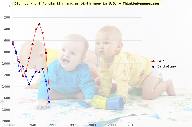 Top 2000 baby names ranking of Bart, Bartholomew in U.S.