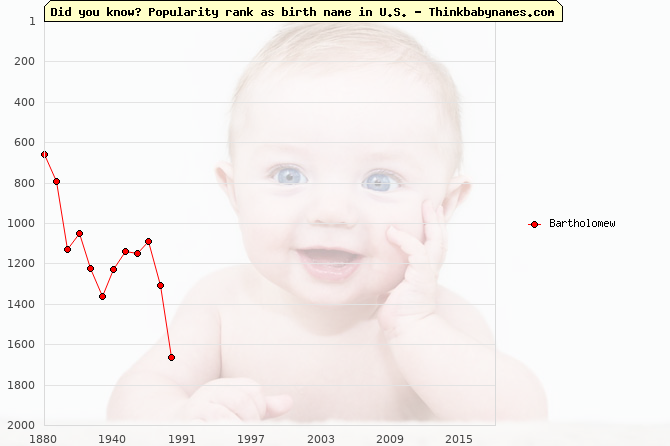 Top 2000 baby names ranking of Bartholomew in U.S.