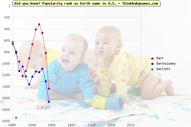 Top 2000 baby names ranking of Bart, Bartholomew, Bartlett in U.S.