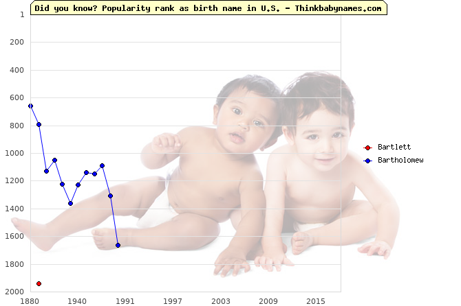 Top 2000 baby names ranking of Bartlett, Bartholomew in U.S.
