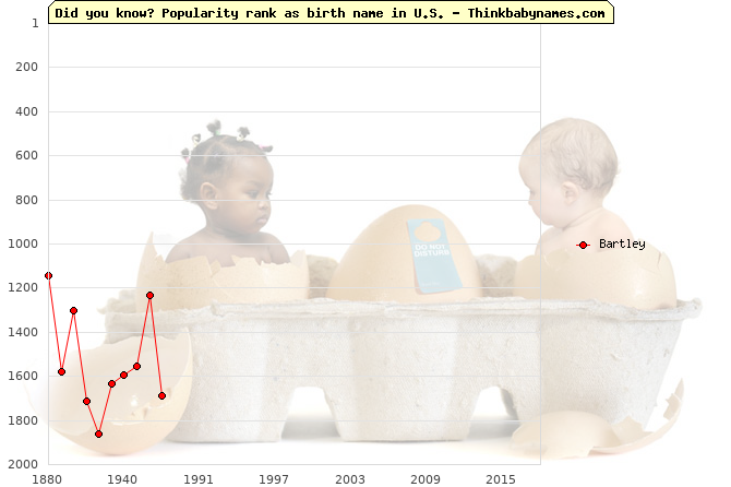 Top 2000 baby names ranking of Bartley name in U.S.