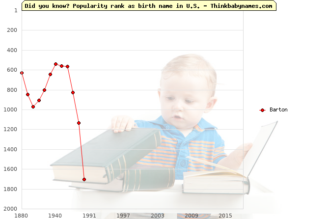 Top 2000 baby names ranking of Barton name in U.S.