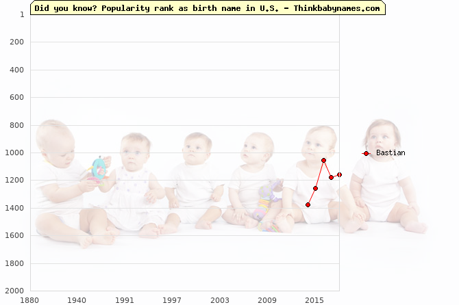 Top 2000 baby names ranking of Bastian name in U.S.