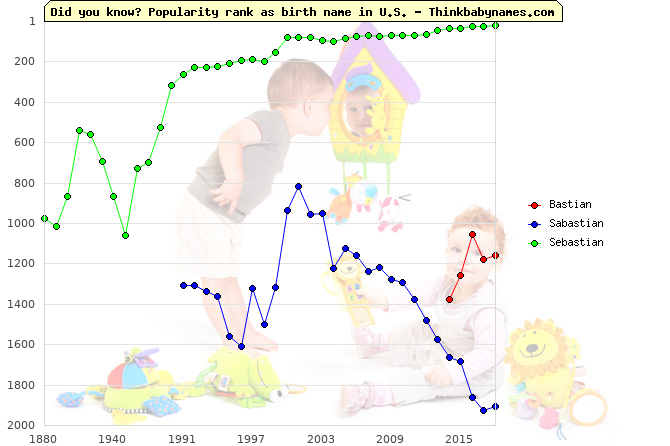 Top 2000 baby names ranking of Bastian, Sabastian, Sebastian in U.S.