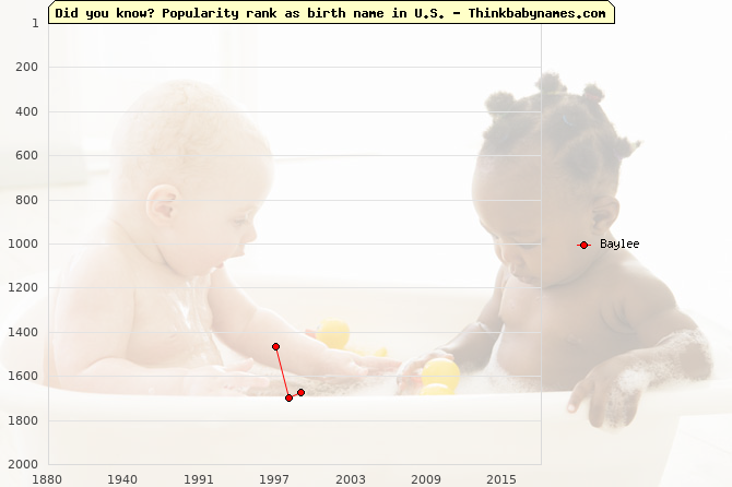 Top 2000 baby names ranking of Baylee name in U.S.