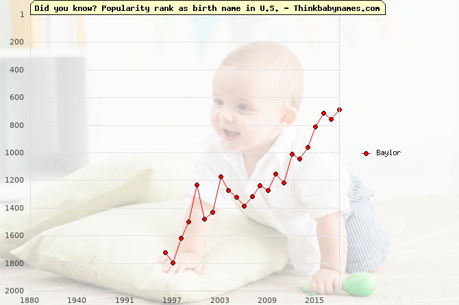 Top 2000 baby names ranking of Baylor name in U.S.