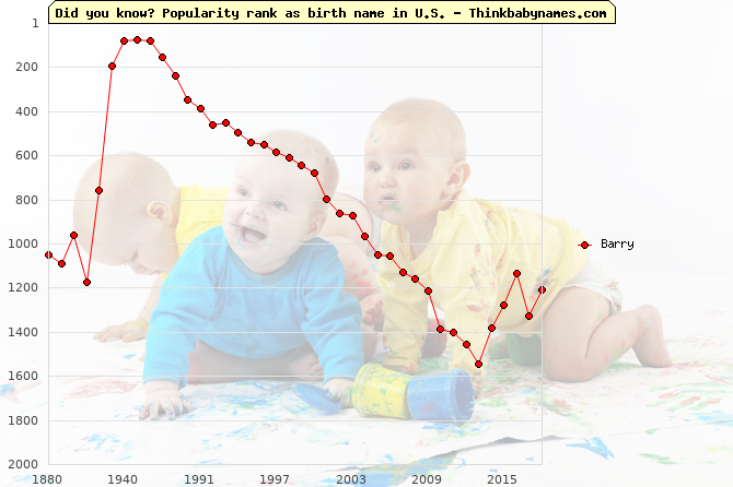 Top 2000 baby names ranking of Barry in U.S.