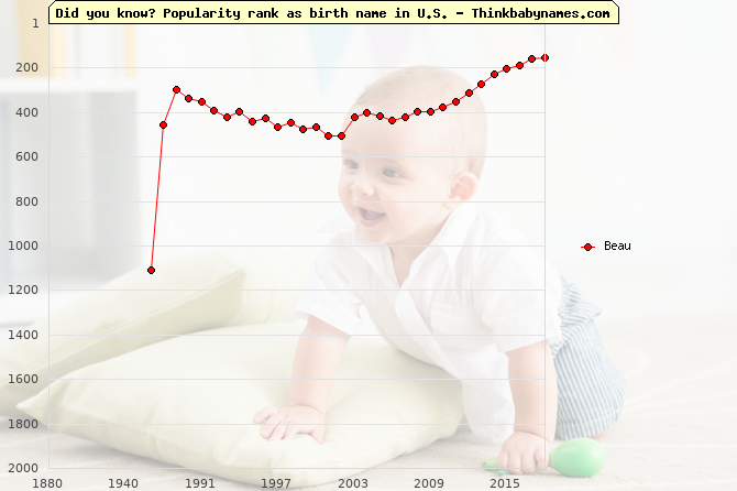 Top 2000 baby names ranking of Beau name in U.S.