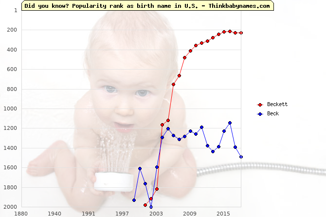 Top 2000 baby names ranking of Beckett, Beck in U.S.