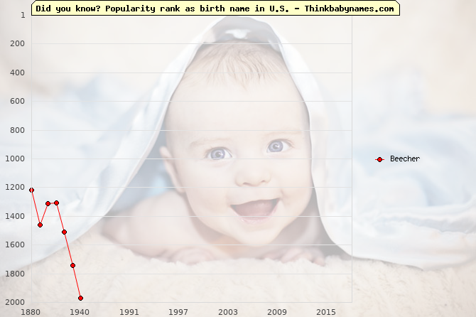 Top 2000 baby names ranking of Beecher in U.S.