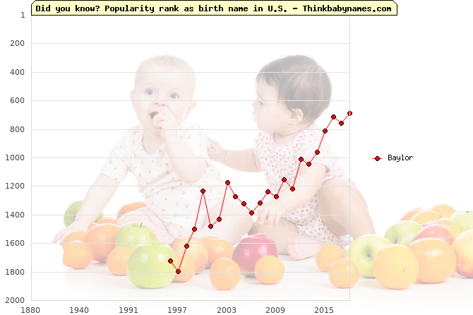 Top 2000 baby names ranking of Baylor in U.S.