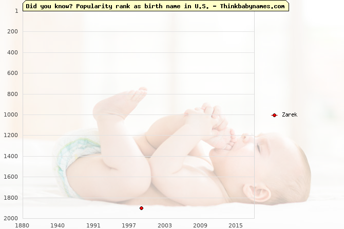Top 2000 baby names ranking of Zarek in U.S.