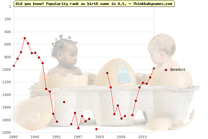 Top 1000 baby names ranking of Benedict name in U.S.
