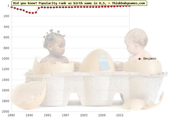 Top 2000 baby names ranking of Benjamin name in U.S.