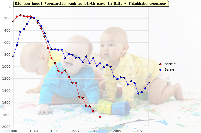Top 2000 baby names ranking of Bennie, Benny in U.S.