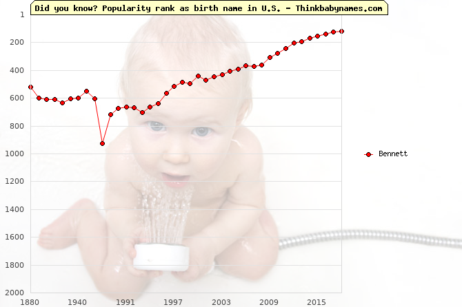 Top 1000 baby names ranking of Bennett name in U.S.