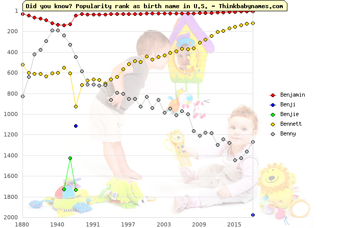 Top 2000 baby names ranking of Benjamin, Benji, Benjie, Bennett, Benny in U.S.
