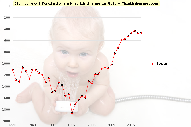 Top 2000 baby names ranking of Benson in U.S.