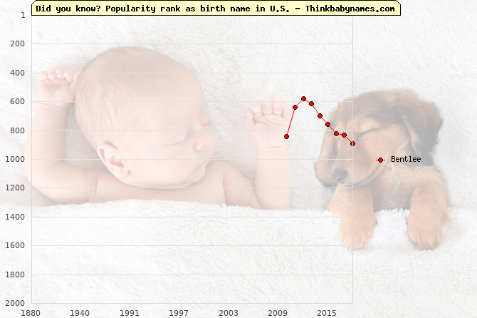 Top 2000 baby names ranking of Bentlee name in U.S.