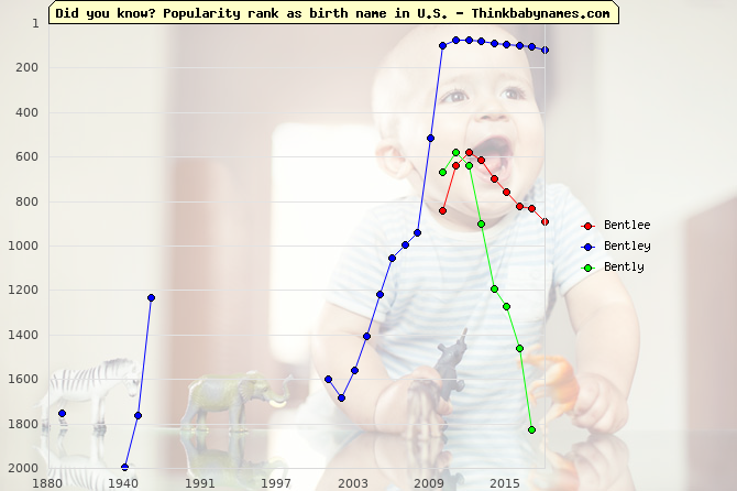Top 2000 baby names ranking of Bentlee, Bentley, Bently in U.S.