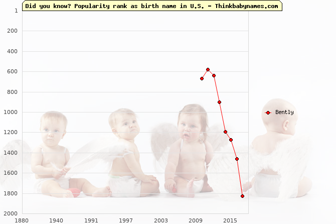 Top 2000 baby names ranking of Bently name in U.S.