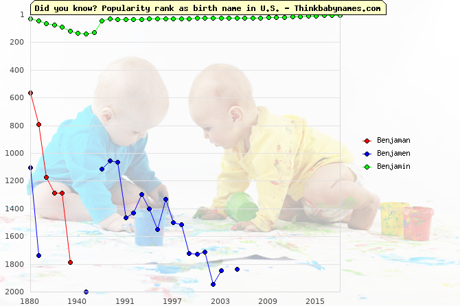 Top 2000 baby names ranking of Benjaman, Benjamen, Benjamin in U.S.