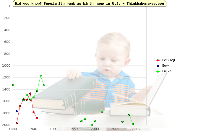 Top 2000 baby names ranking of Berkley, Burk, Burke in U.S.