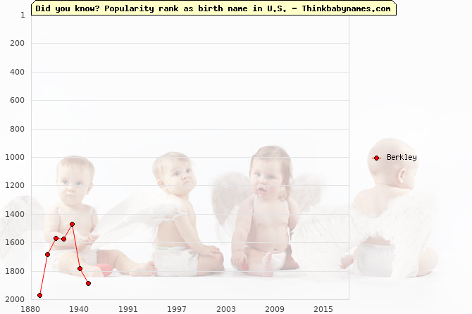 Top 2000 baby names ranking of Berkley name in U.S.