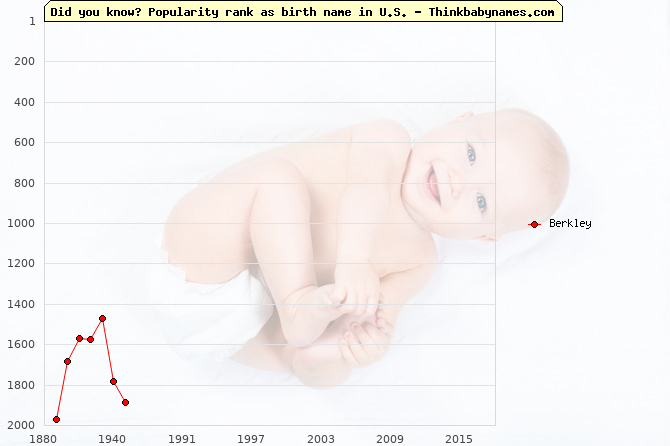 Top 2000 baby names ranking of Berkley in U.S.