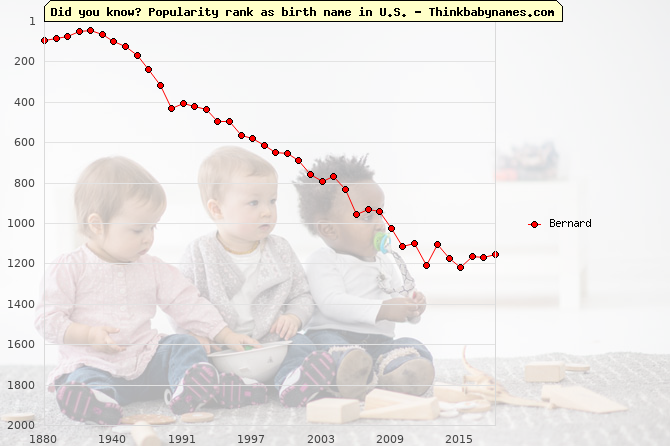 Top 2000 baby names ranking of Bernard name in U.S.