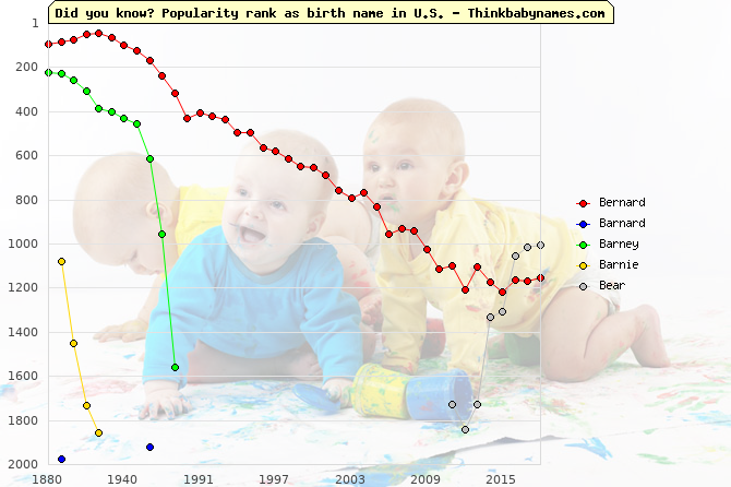 Top 2000 baby names ranking of Bernard, Barnard, Barney, Barnie, Bear in U.S.
