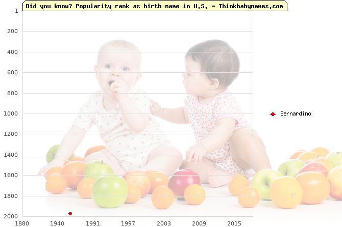Top 2000 baby names ranking of Bernardino name in U.S.
