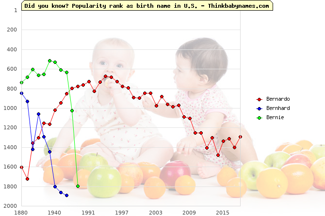Top 2000 baby names ranking of Bernardo, Bernhard, Bernie in U.S.