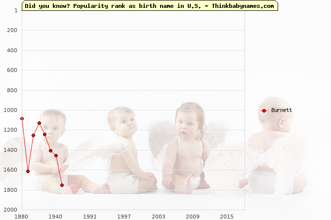Top 2000 baby names ranking of Burnett in U.S.