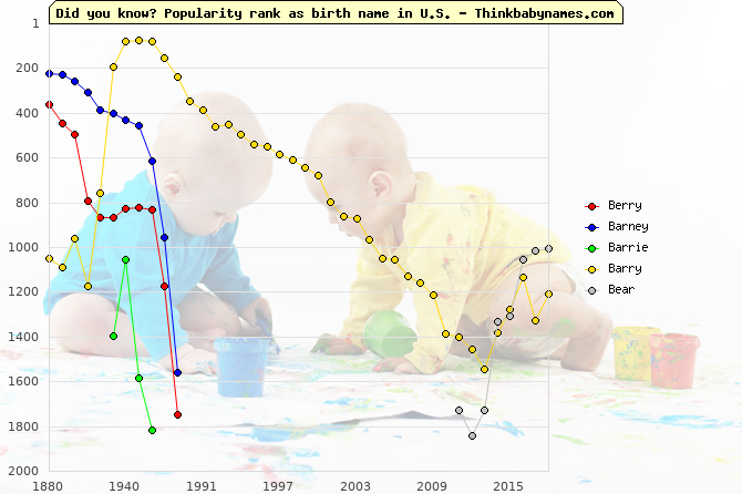 Top 2000 baby names ranking of Berry, Barney, Barrie, Barry, Bear in U.S.