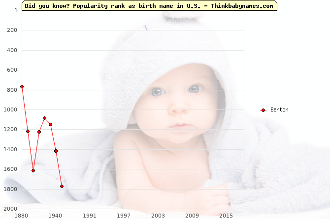 Top 2000 baby names ranking of Berton in U.S.