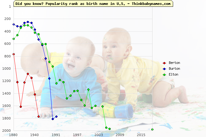 Top 2000 baby names ranking of -ton names: Berton, Burton, Elton