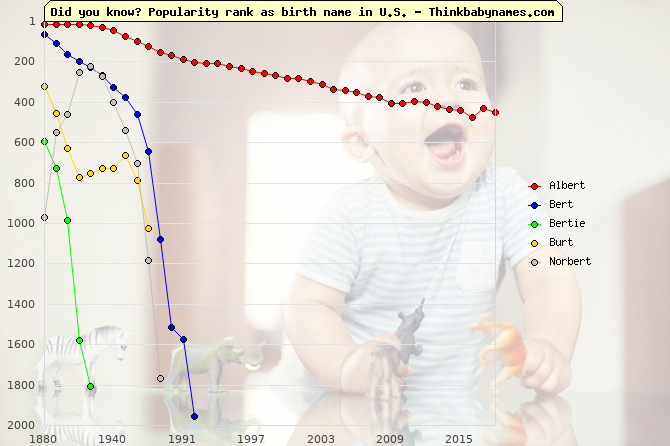 Top 2000 baby names ranking of Albert, Bert, Bertie, Burt, Norbert in U.S.