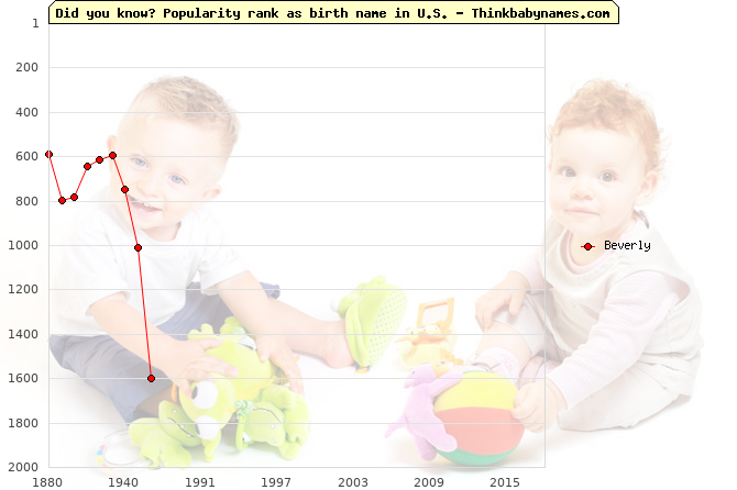 Top 2000 baby names ranking of Beverly name in U.S.