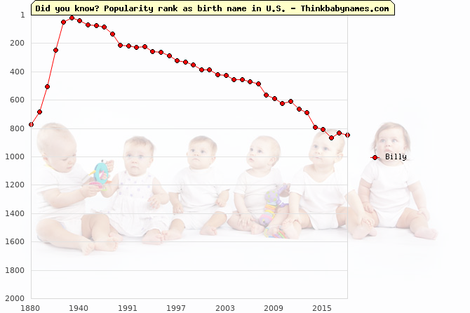 Top 2000 baby names ranking of Billy name in U.S.