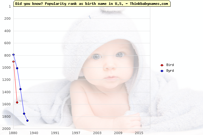 Top 2000 baby names ranking of Bird, Byrd in U.S.