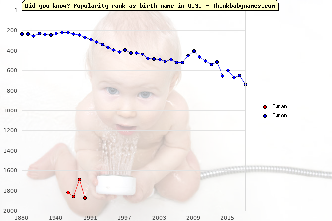 Top 2000 baby names ranking of Byran, Byron in U.S.