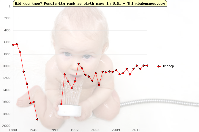 Top 2000 baby names ranking of Bishop name in U.S.