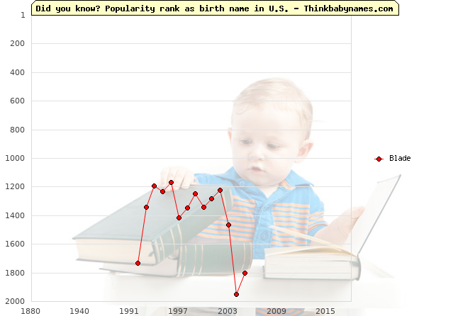 Top 2000 baby names ranking of Blade name in U.S.
