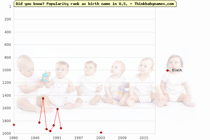 Top 2000 baby names ranking of Blain name in U.S.