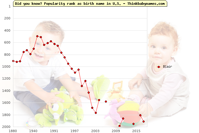 Top 2000 baby names ranking of Blair name in U.S.