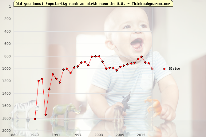 Top 2000 baby names ranking of Blaise name in U.S.