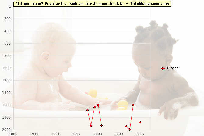 Top 2000 baby names ranking of Blaize name in U.S.