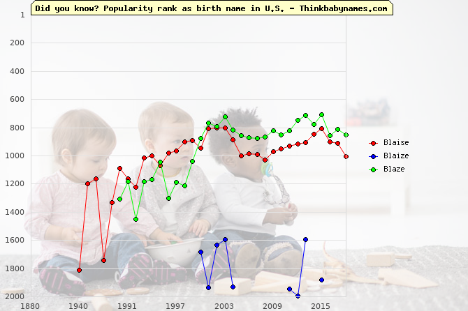 Top 2000 baby names ranking of Blaise, Blaize, Blaze in U.S.